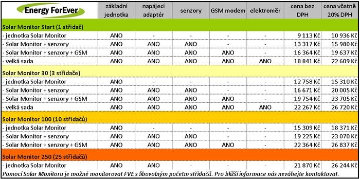 Ceník Solar Monitor